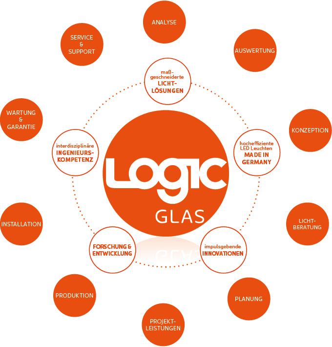 LOGIC Glas Lichtplanung für Lichtlösungen & LED Leuchten
